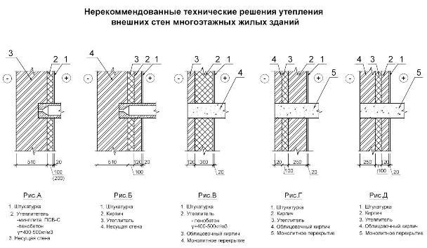 Не рекомендованные технические решение утепления внешних стен многоэтажных жилых домов.