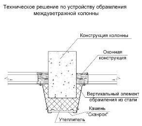 -Техническое решение по устройству обрамления междувитражной колонны.