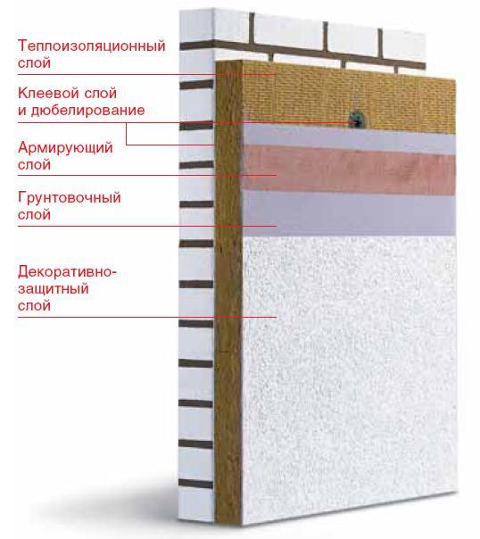 Система утепления на базе минераловатного утеплителя