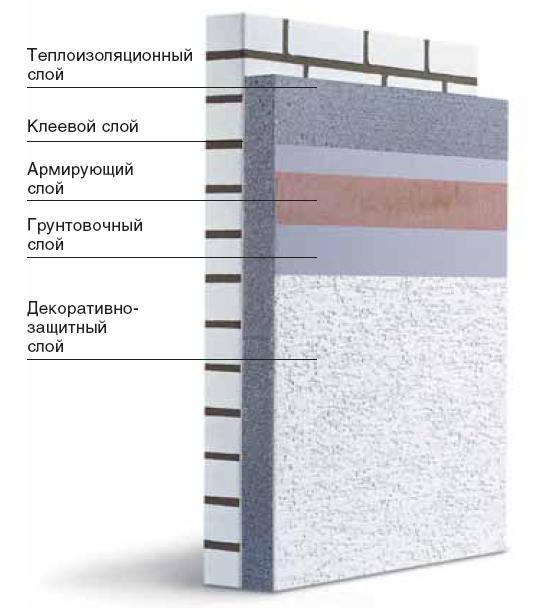 Система утепления на базе пенополистирола