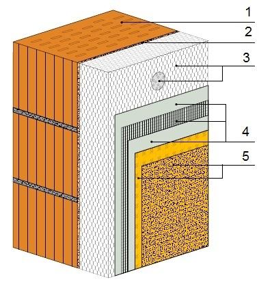Система утепления фасадов на основе пенопласта